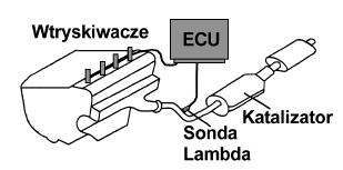 silnik z sondą lambda